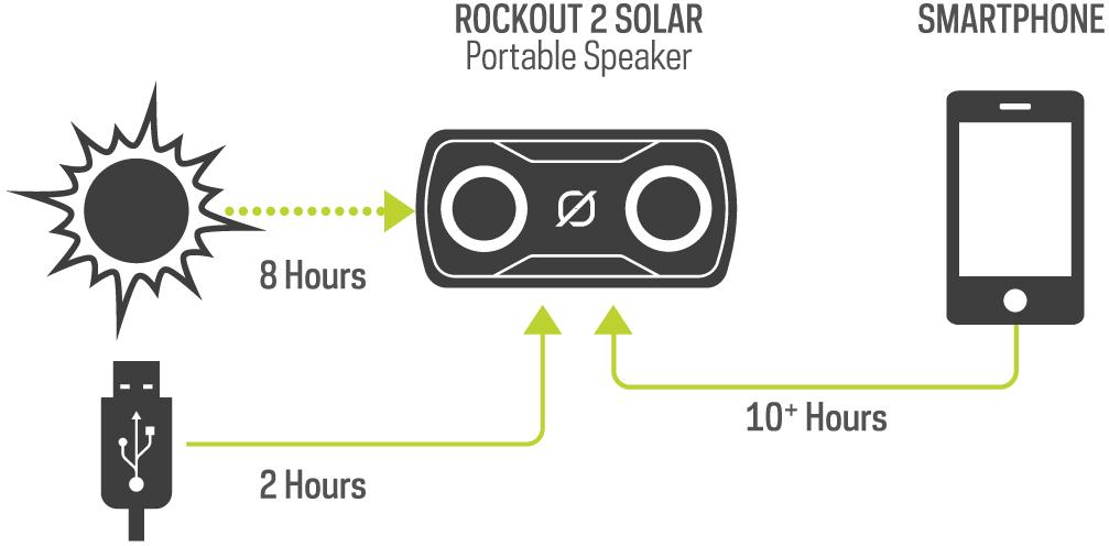 RockOut 2 Solar